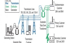 Electrical Power Transmission And Distribution – Renewable Energy