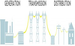 Electricity Distribution – Ier