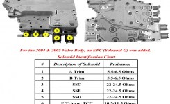 Wiring Diagram For 4L80E Transmission – The Wiring Diagram