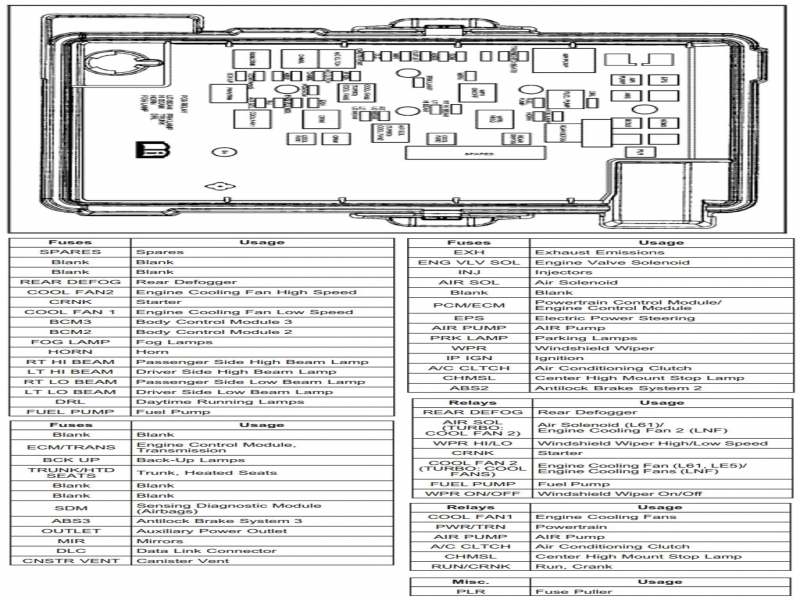 2010 Chevy Cobalt Fuse Box Diagram  Wiring Forums