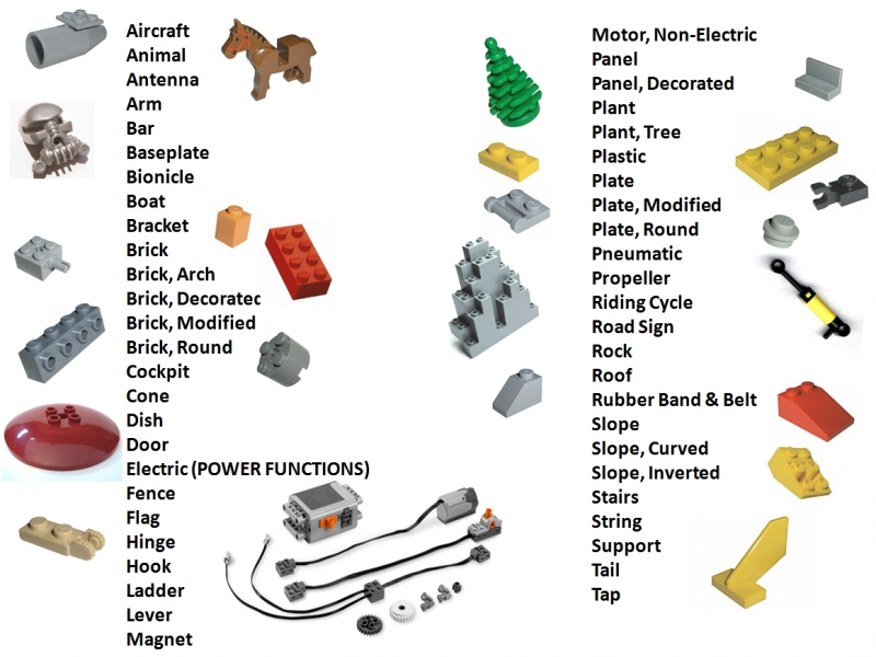 Lego Parts Categories / Index Table Of Content : A Lego® Creation