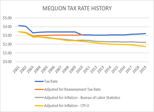 Tax Rate History
