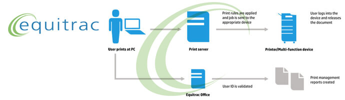 Equitrac Office Workflow