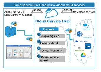 fuji-xerox-cloud-services-hub