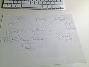 Mindmap zum Thema Globalisierung und Nutzwertjournalismus