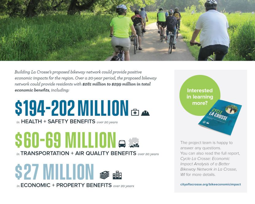 Info graphic of economic impact of cycling in La Crosse, WI