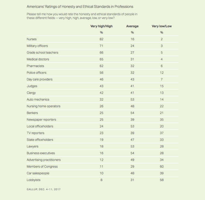 Gallup Poll Profession Rankings