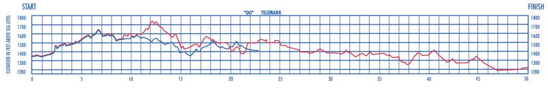 Birkie Elevation Chart