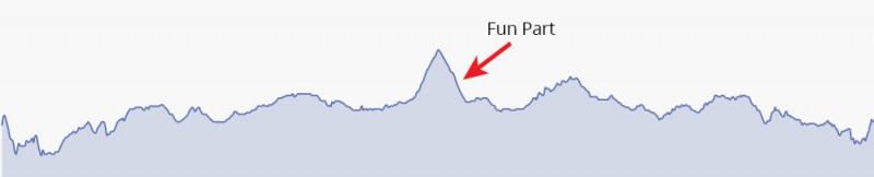 sauk-trail-elevation
