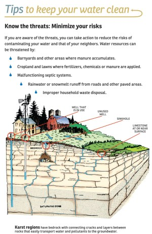 This diagram has been used for years to explain karst to residents of northeastern Wisconsin. Page from a Door County brochure.