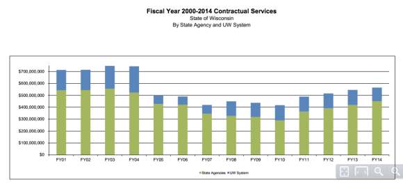This chart from the 2014 report tracks spending on outside services over time.