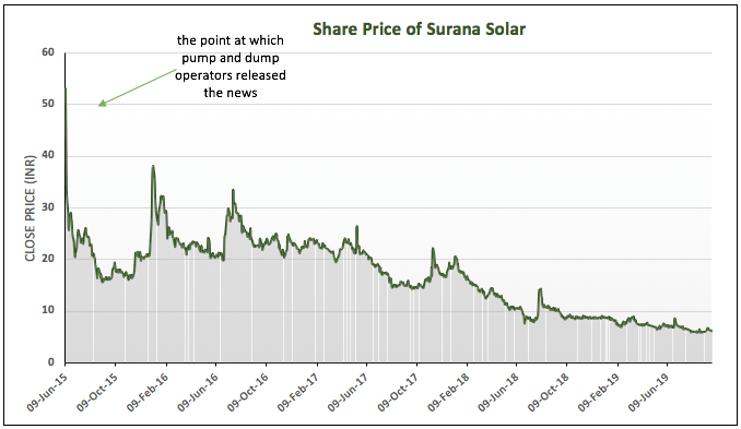 Share price of Surana Solar
