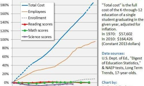 The Failure of Public Schooling in One Chart | Foundation for Economic Education