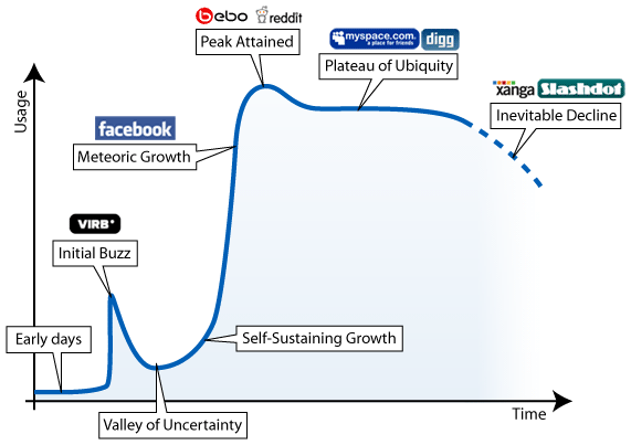 Ebb and Flow of Social Networking