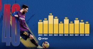 Barcelona vs Espanyol 2-0 - Highlights & Goals