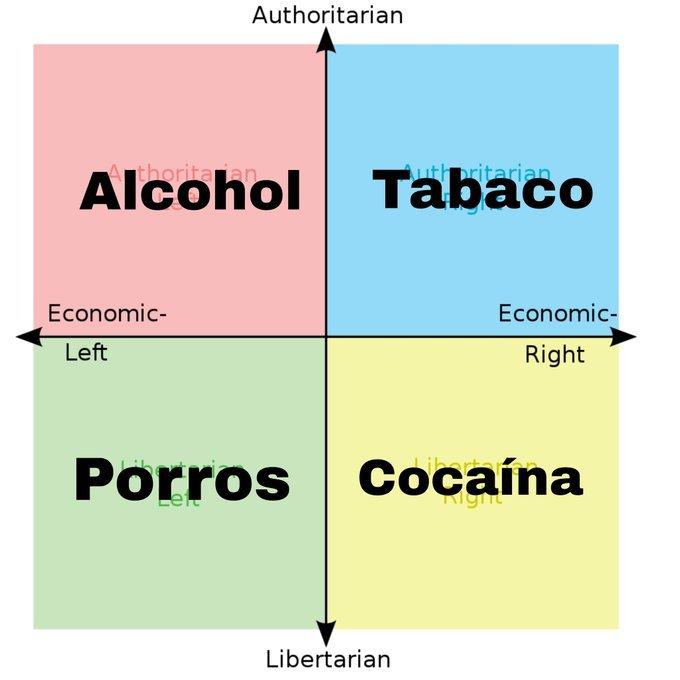 Diagrama de Nolan adaptado.