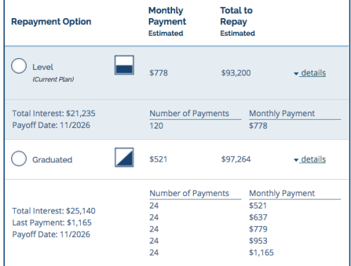 Examples of level and graduated student loan repayment options.