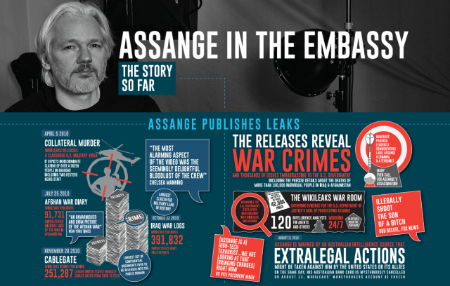 Download the Amazing infographic by @ SomersetBean here: http://somersetbean.com/assange-infographic-WEB.pdf