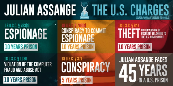 Assange bean's charges
