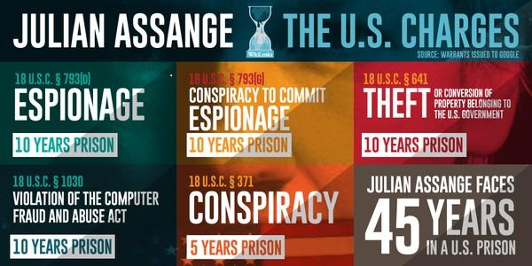 Assange bean's charges