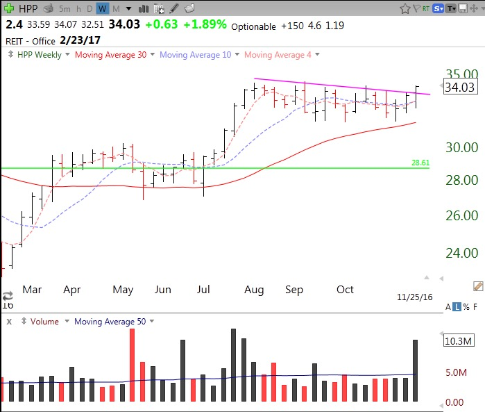 New TC2000 Scan yields 4 break-outs from consolidation: $WB