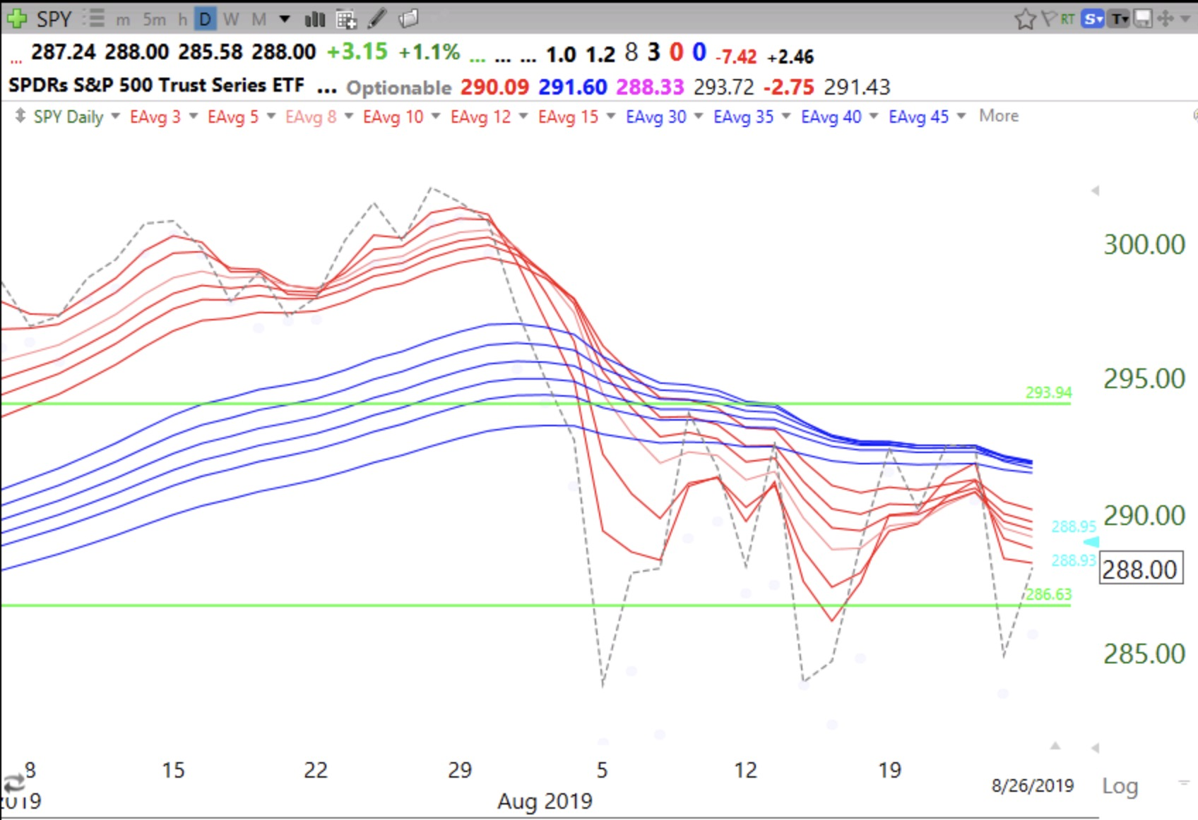 SPY in daily BWR down-trend, $GLD in daily RWB up-trend (all