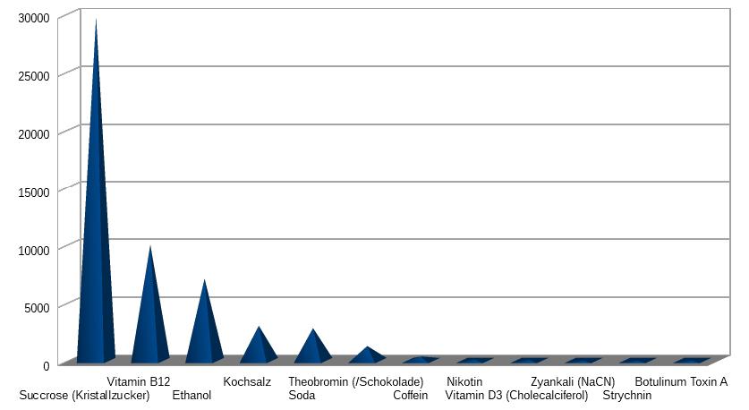LD50 in mg/kg (oral- Ratte)