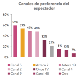 canales de preferencia