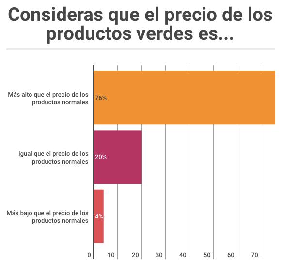 Precio de productos verdes en México