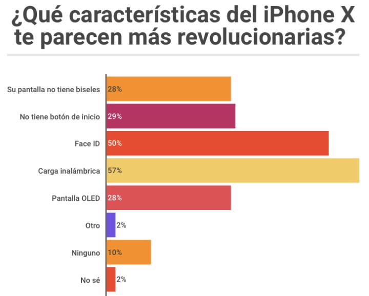 Caracteríricas relevantes del iphone x mexicanos