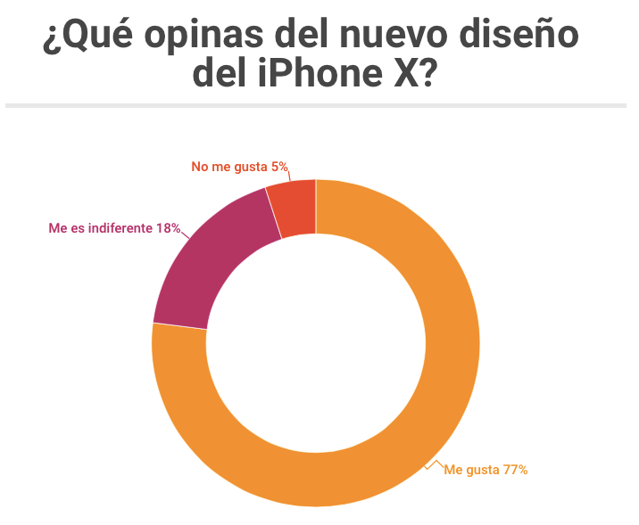 Opinon mexicanos iphone x