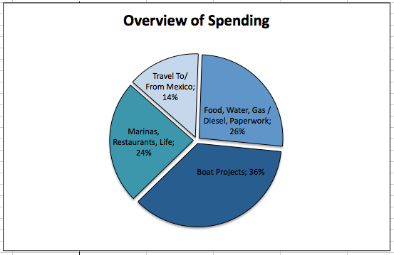 Cost of Cruising (Overview)