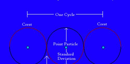Heisenberg's Uncertainty Principle Graph (image: en.m.wikipedia.org)