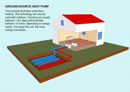 Heat Pump Systems: Ground Source Heat Pump