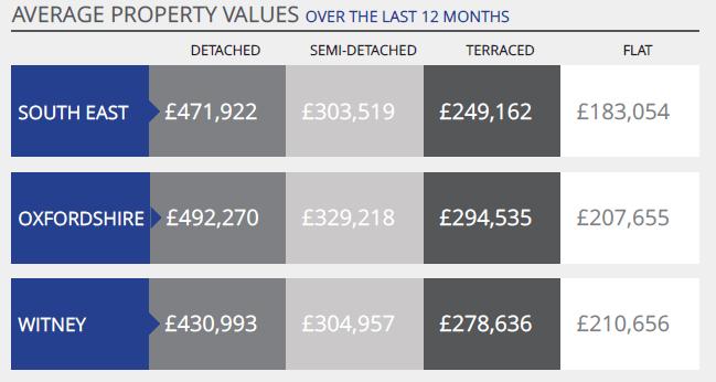 Av property values Witney July 16