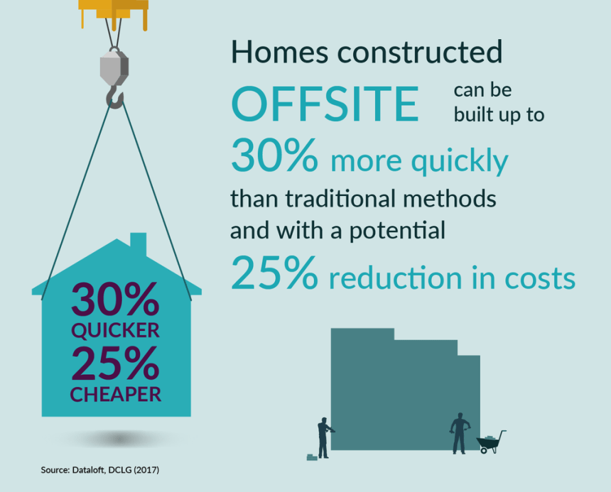 homes-constructed-offsite
