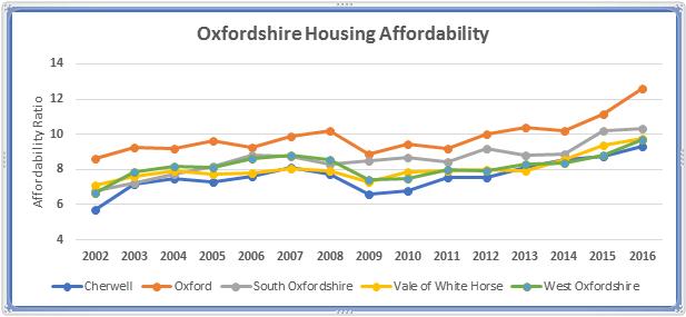 Oxfordshire Housing Affordability