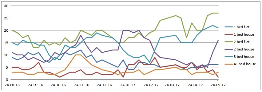 Witney property rentals graph