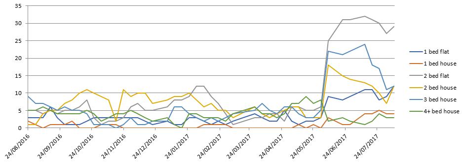 Carterton Graph