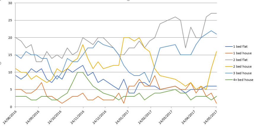 Witney Graph