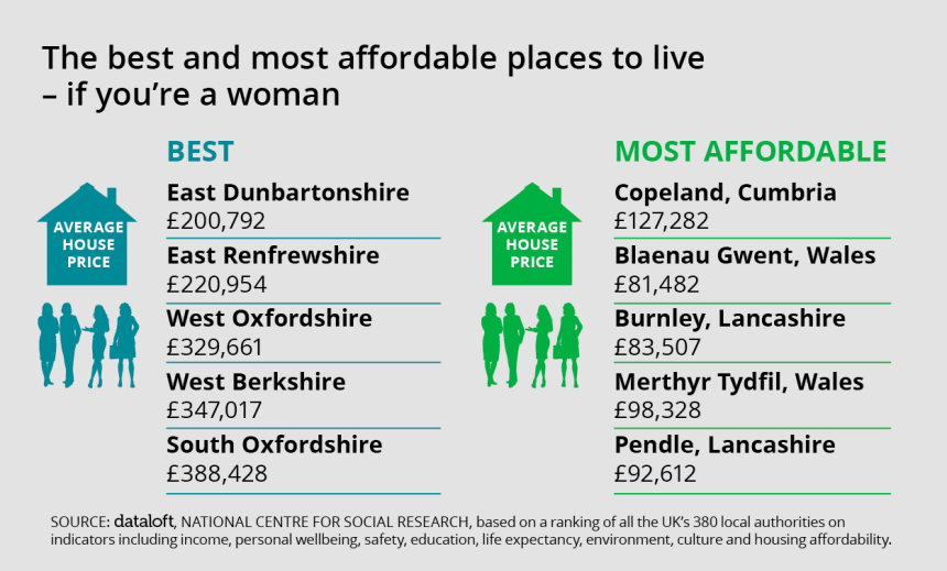 Women in Oxfordshire