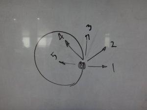 เวลาลูกแก้ว (รูปกลมๆดำๆ) กระเด็นออกมาจากขัน (วงกลมใหญ่) มันกระเด็นไปในทิศทางไหน 1, 2, 3, 4, หรือ 5?