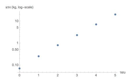 ถ้าดูแกนความฝืด (แรงที่ดึงจนเชือกขยับ) เป็นแบบ log จะเห็นจุดเรียงเป็นเส้นตรงมีความชัน 2.9 ครับ แปลว่าจำนวนรอบที่พันเพิ่มหนึ่งรอบ ความฝืดเพิ่ม 2.9 เท่า