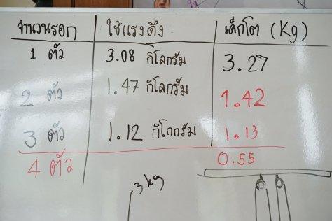 เราลองวัดแรงดึงที่ต้องใช้ด้วยเครื่องชั่งน้ำหนักกระเป๋าเดินทางแบบแขวนกันครับ