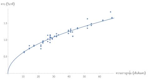 เด็กๆประถมต้นช่วยกันวัดคาบการแกว่งลูกตุ้มความยาวต่างๆกันครับ จุดกลมๆคือข้อมูลที่เด็กๆประถมต้นช่วยกันวัด เทียบกับทฤษฎีที่เป็นเส้นทึบครับถ้าคิดค่าความเร่งจากแรงโน้มถ่วง (ค่า g) จะได้ g = 9.89 m/s^2 คลาดเคลื่อนจากค่ามาตรฐานไม่ถึงหนึ่งเปอร์เซ็นต์ครับ