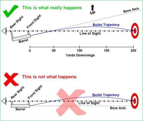 ภาพจาก http://aesirtraining.com/home/wp-content/uploads/2011/05/Trajectory.jpg