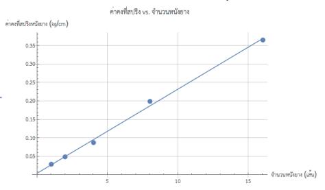 ค่าคงที่สปริงของหนังยางแปรผันตรงกับจำนวนยาง (k ∝ n) ครับ