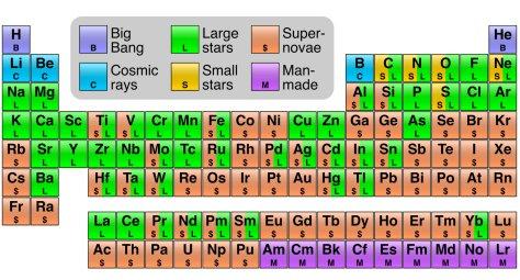 ธาตุต่างๆเกิดจากไหน ภาพจาก https://en.wikipedia.org/wiki/Supernova_nucleosynthesis