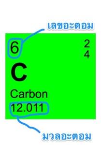 เลขอะตอมและมวลอะตอมของคาร์บอน