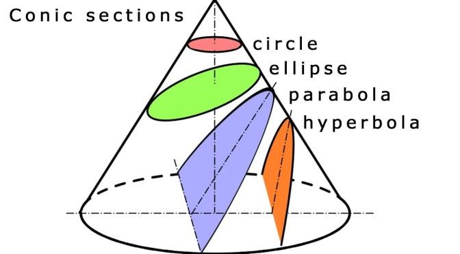 วิทย์ม.ต้น: เขียนโปรแกรมไพธอนหาว่าพาราโบลาตัดแกน x ที่ไหน, วิธีหาคำตอบโดย Bisection Method